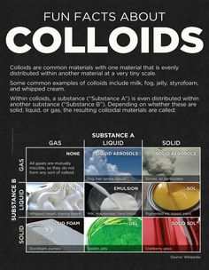 Many people have heard of colloidal silver. Way fewer people have heard of colloidal gold or colloidal iodine. Almost no-one has heard of colloidal tin or colloidal iron. Chemistry Classroom, High School Chemistry, Chemistry Lessons, Teaching Chemistry, Chemistry Experiments, Science Chemistry, Middle School Science, Physical Science, Science Lessons