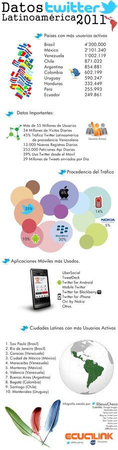 Tremendos datos de Twitter en Latinoamérica 2011 #infografia #infographic #socialmedia