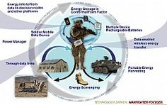Army ramps up Operational Energy policy (and check out that new SmartBED concept, too!)...