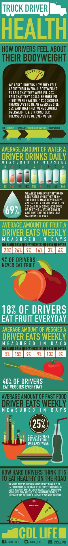 Infographic: Truck Driver Health