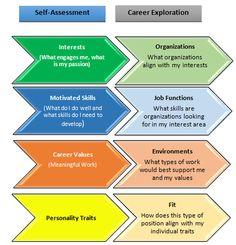 Self Assessment To Career Exploration Framework