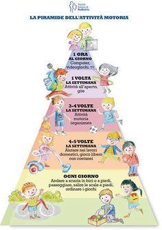 Piramide dell'attività motoria https://www.facebook.com/pages/Questo-lo-riciclo-ti-Piace-LIdea/326266137471034