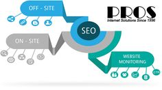 Search Engine Optimization SEO Overview & Myths