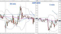 Il movimento delle mani forti verso la chiusura del gap, anche se è già colmato!  www.itradingforexonline.com  #gbpusd #trading #forex