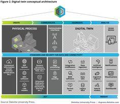 Digital twin conceptual architecture
