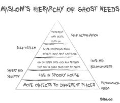 Maslow's Hierarchy of Ghost Needs! RePin to wish someone a Happy Halloween psychology style! (via www.bite.ca)  #psychology #PsychologyStudents #halloween #HappyHalloween #AbrahamMaslow #HierarchyOfNeeds #ghosts