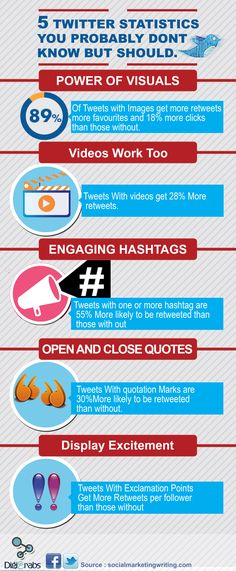 5 Twitter Statistics You Probably Don't Know But Should   #infographic #Twitter #SocialMedia
