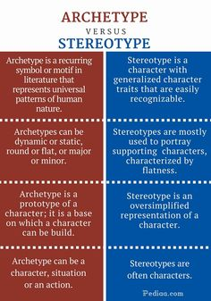 What is the Difference Between Archetype and Stereotype?Archetype can be a character, situation or an action whereas Stereotypes are often characters. English Writing Skills, Book Writing Tips, Writing Words, Writing Resources, Teaching English, Writing Prompts, Psychology Notes, Psychology Studies, Psychology Facts