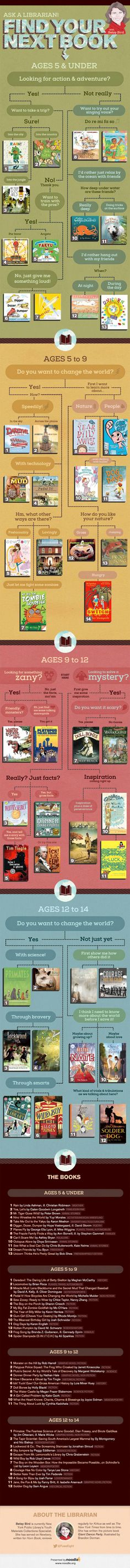 Have Your Child Use This Graphic to Find Their Next Book to Read! | RussianParentsWorld.com