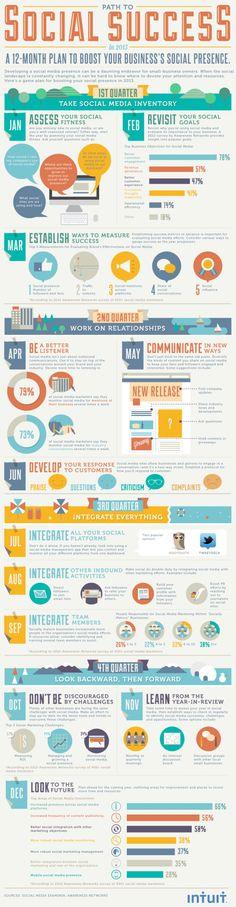 Social Media Success Strategie