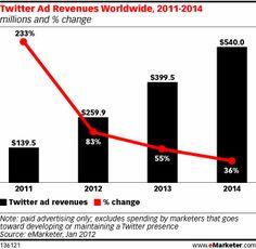 Twitter Ad Revenues Worldwide, 2011-2014, as of Jan 2012