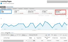 What is Bounce Rate? Avoid a Common Pitfall | Web Analytics Blog