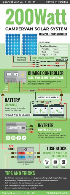 Complete DIY wiring guide for a 200 watt solar panel system. Perfect for a campervan build! I need to save this for when I start my own van build! #vanlife #campervandiy