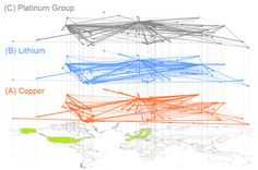 Network analysis shows systemic risk in mineral markets | Geology IN