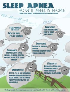Sleep Apnea - How It Affects People. For more information, go to http://www.fauquierent.net/osa.htm