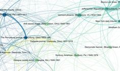 From Ryan Cordell's Infectious Texts Project. Network diagram showing 19th-century newspapers' content-sharing patterns.