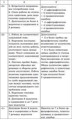 russkiy-yazik-sochinenie-grammatika-dlya-nachinayushih-skachat