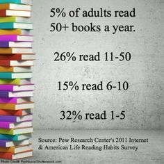 And then there's the 22% who just haven't met the perfect book yet.