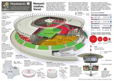 Euro 2012 venues - National Stadium, Warsaw #Infographic