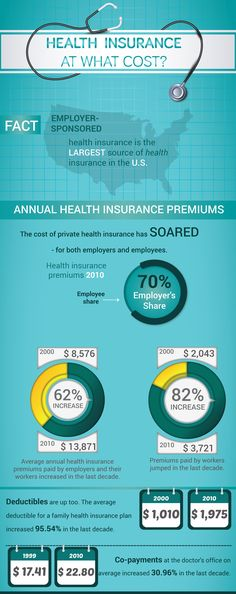 Employer-sponsored health insurance is the largest source of health insurance in the U.S. This infographic shows you the statistic of annual health insurance premiums. Read more here: http://www.insurance-agencypro.com/article,Health-insurance-at-what-cost.html