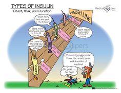 Types Of Insulin, Their Peak Time