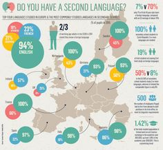 This #infographic shows the first and secondary languages most commonly studied in secondary schools throughout the #EU, outside of the country's native #language. The top 4 most studied languages in #Europe are: English, French, German and Spanish. Find out more at http://one-europe.info/in-brief/do-you-know-which-are-the-must-studied-languages-in-europe