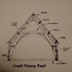 Image result for CRUCK FRAME BUILDING