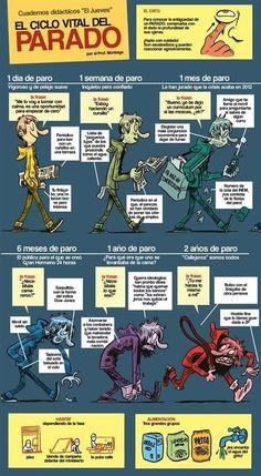 Ciclo vital del #desempleado