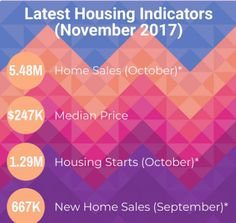 Stay up to date with the latest housing statistics from November 2017