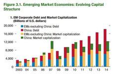 Interesting debt and market cap developments