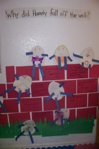Greatest Resource Preschool - Humpty Dumpty - Literacy and Language Development - Positional Words and dictating what they each thought caused Humpty to fall. Create a Humpty Dumpty