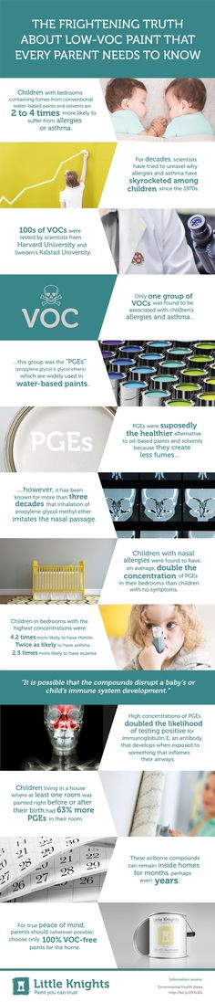 A recent study shows that even low-VOC paint can cause allergies or asthma in children.