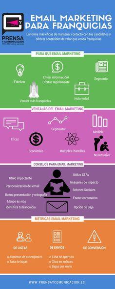 eMail marketing para franquicias #Infografía