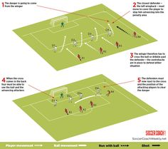 Tactical Tips – Teach your back four to work as a team and learn to cover one another… | Better Soccer Coaching