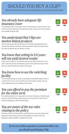 Should you buy a ULIP
