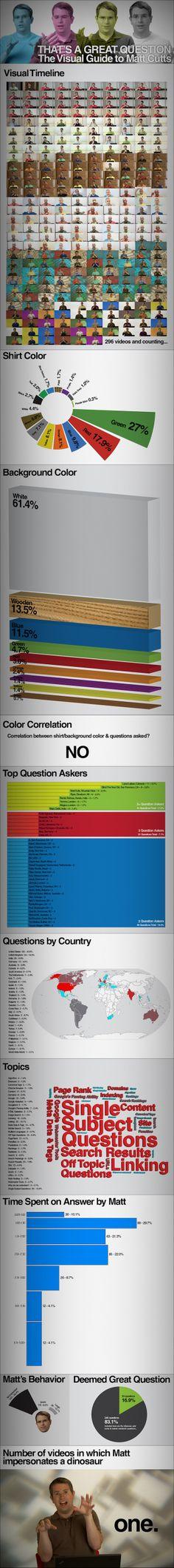 infographie : Matt Cutts #SEO : analyse par la couleur du tshirt !