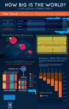 Infographic - How Big Is The World of Cloud Computing