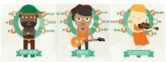 La música es un negocio real - Wazogate.com