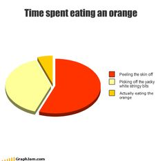 Time spent eating an orange Funny Relatable Memes, Funny Posts, Funny Quotes, Stupid Funny, The Funny, Hilarious, Funny Pie Charts, Random Stuff, Funny Stuff