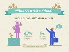 Should dad buy mom a gift. YES !