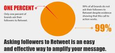 Discover How To Optimize Your Tweets To Increase Engagement [infographic]