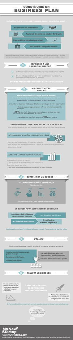 Business plan : toutes les étapes en infographie - Learn how I made it to 100K in one months with e-commerce!