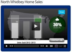 Want to know how the housing market is doing on Whidbey Island? Enjoy June's Market update! #realestate #whidbeyisland #housingmarket #cbk