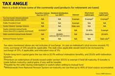 How various retirement products are taxed...