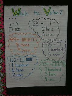 Math Coach's Corner: place value