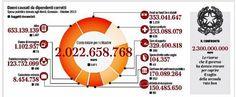 La corruzione: un'infografica del Corriere della Sera