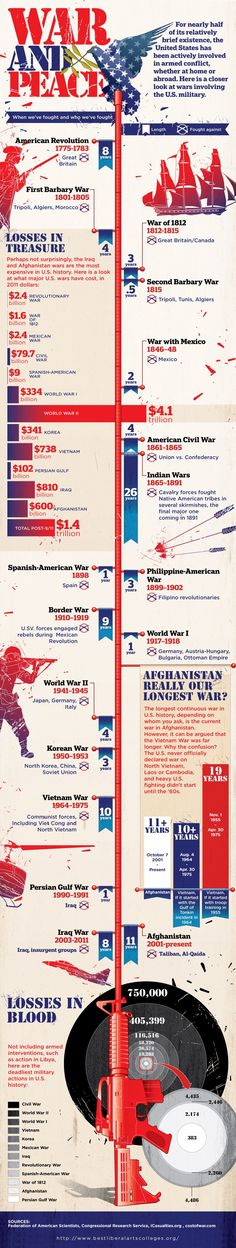 War and Peace: History of the U.S. in Armed Conflict #infographic