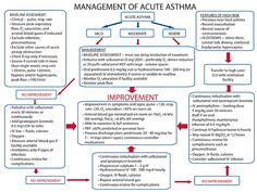 Asthma Signs and Symptoms * You can find out more details at the link of the image.