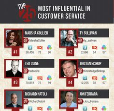 Top 25 Most Influential in Customer Service (Infographic): Check out these authors to learn more about customer service & effective blogging. A great collection of 25 influential people in the customer service space. I highly recommend following these thought leaders on social channels like Twitter, and interacting with them through their blogs.