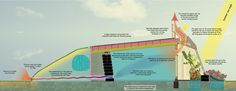 Earthship Circulation